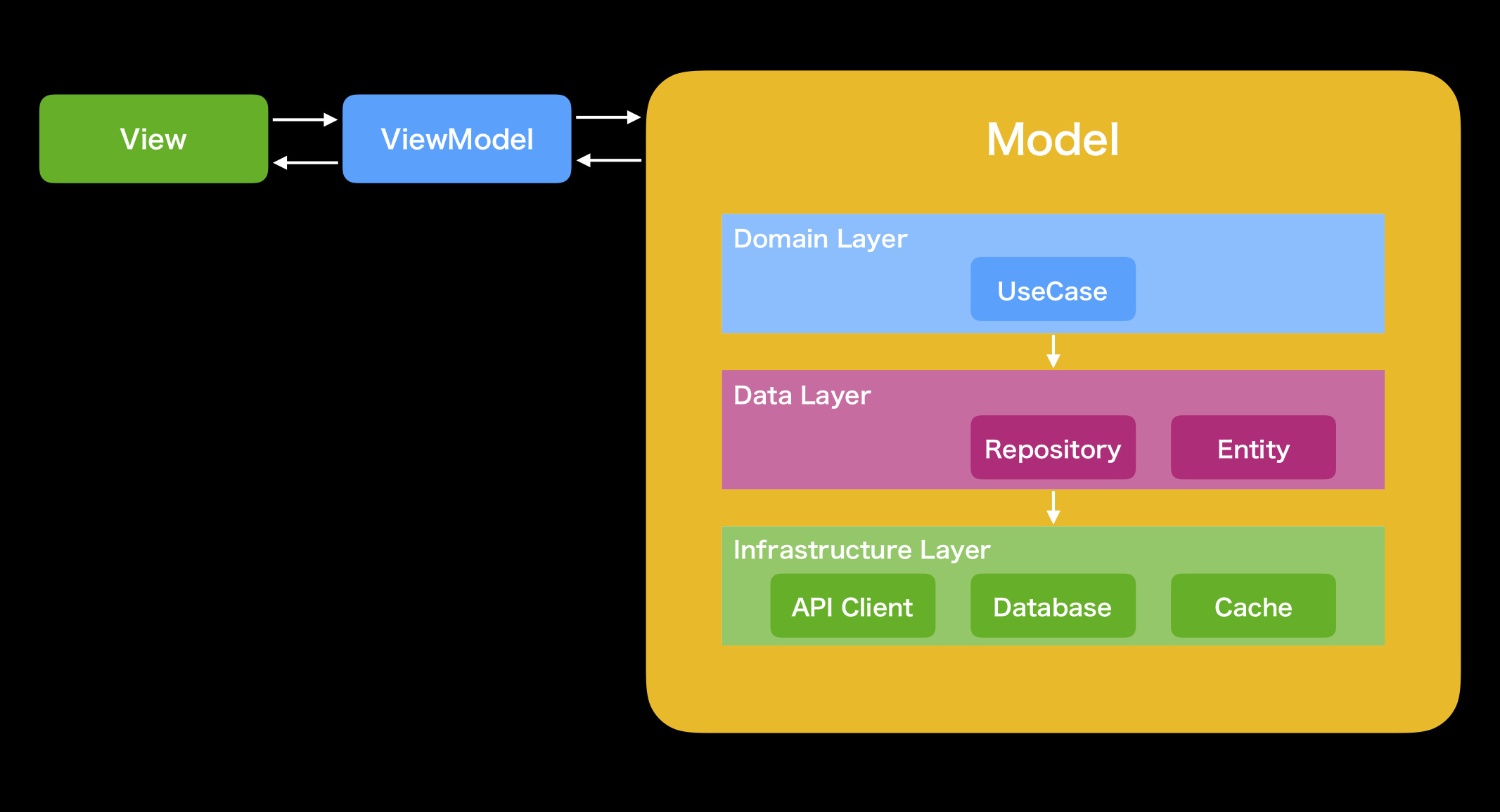 MVVM + Layered Architecture